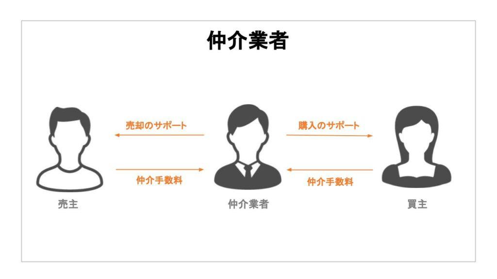 仲介業者のビジネスモデル